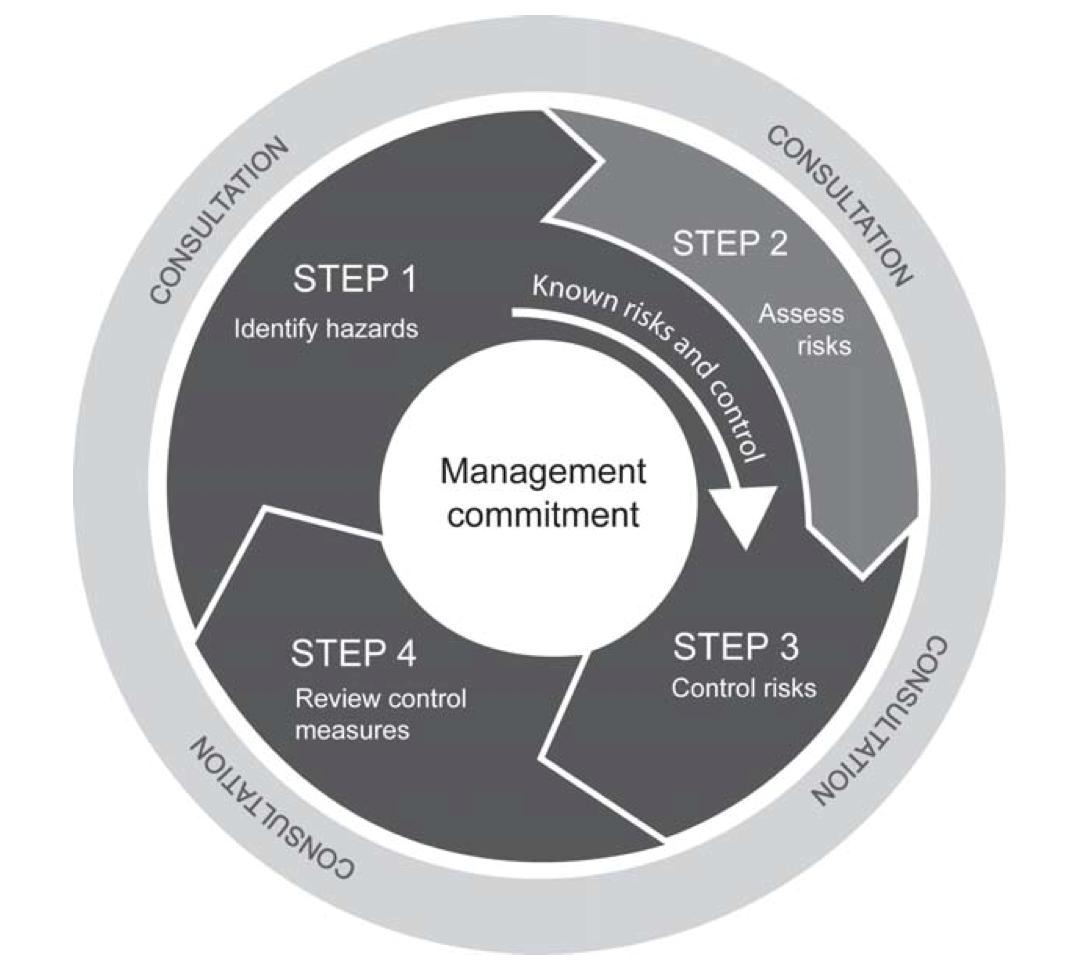 4 step safety management system